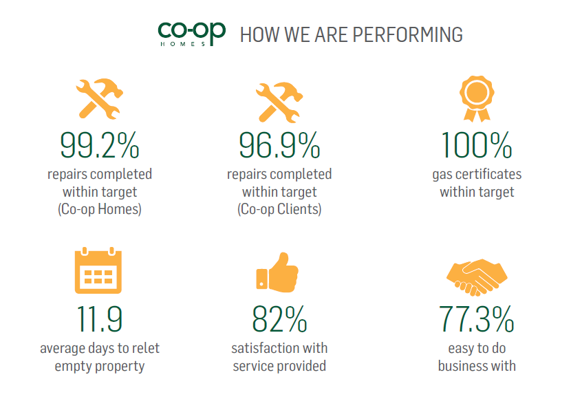 Co-op Homes' Annual Report and Financial Statements AVAILABLE NOW!!